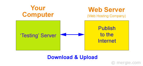 An FTP Client Will Download & Upload Data to Your Website