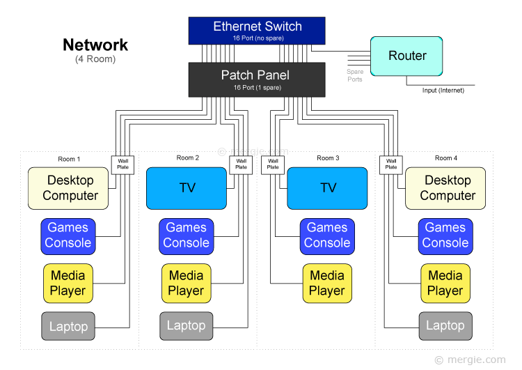 Network (a Four Room Example)